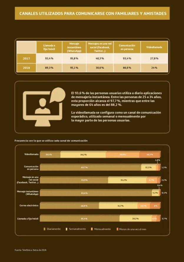 El informe Sociedad Digital en España de Fundación Telefónica en el post de @JgAmago