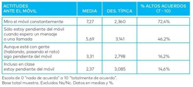 Informe las TIC y su Influencia en la socialización de adolescentes de la FAD en el post de @JgAmago en @TheTopicTrend