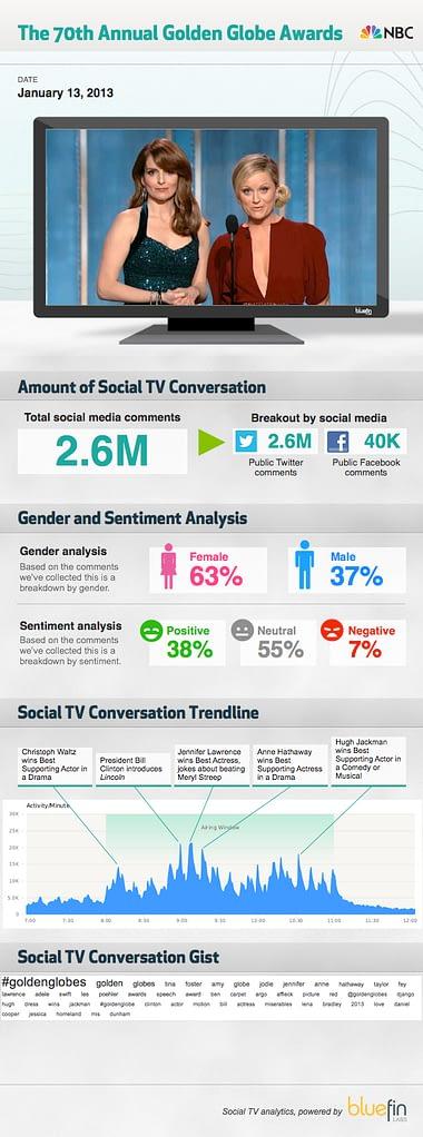 Golden Globes medición social Bluefin Labs