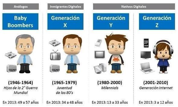 Infografía comparativa de las Generaciones: Baby boomers, Generación X, Y, Z