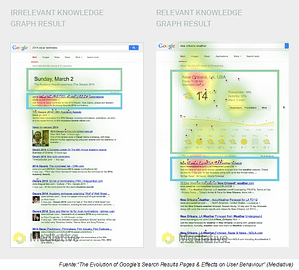 Contenido irrelevante vs relevante