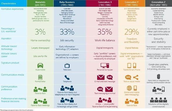 Infografía sobre las diferentes generaciones del S.XX y XXI