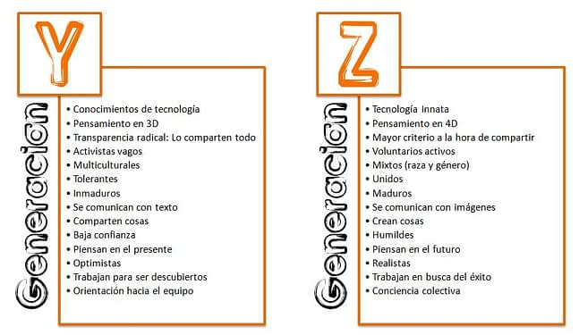 Infografía con las principales características de las Generaciones Z e Y