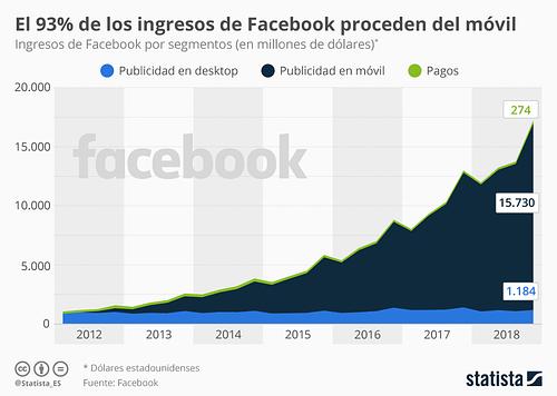 Ingresos Facebook (Statista)