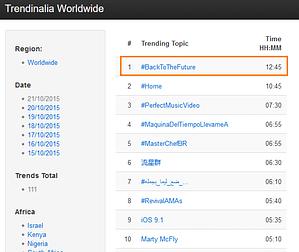 Trending Topics mundiales